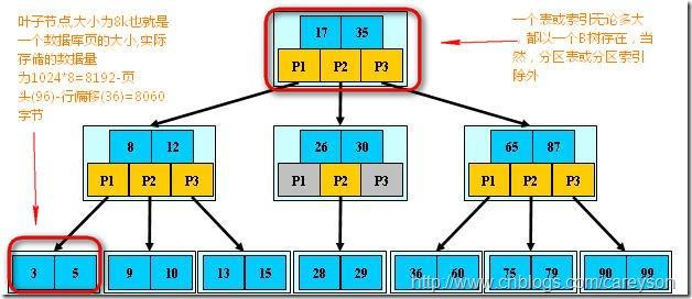 索引和表(这里指的是加了聚集索引的表)的存储结构是